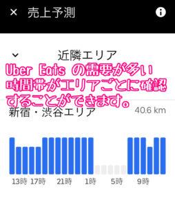 Uber Eats の需要が高い時間帯